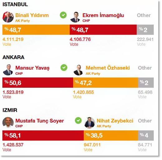 Ердоган изгубио власт у четири од пет највећих градова Турске 5