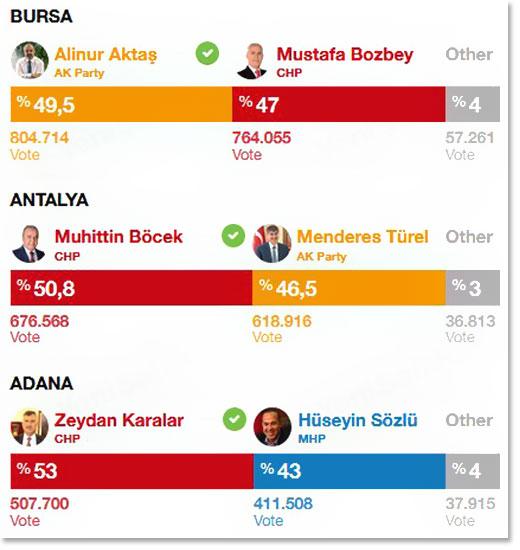 Ердоган изгубио власт у четири од пет највећих градова Турске 6