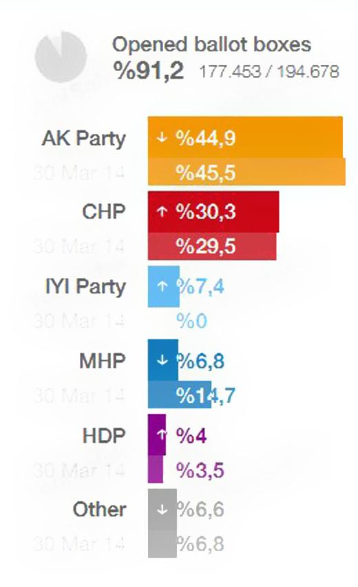 Ердоган изгубио власт у четири од пет највећих градова Турске 4