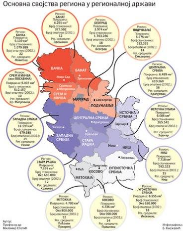 Regionalizacija U Evropi Nema Jedinstvenog Modela Politicki Zivot