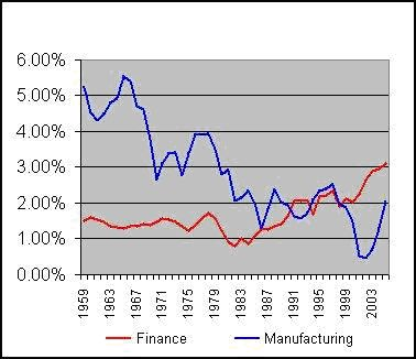 Profits_Finance_vs_Manufacturing.jpg